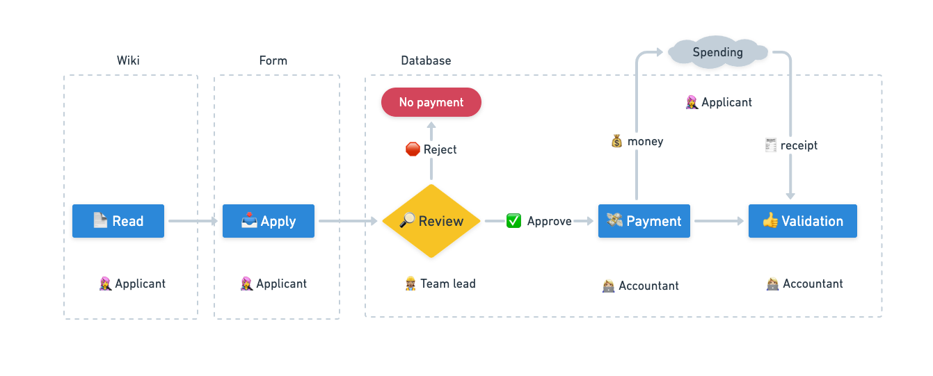A flowchart with the process, participants and artifacts in it